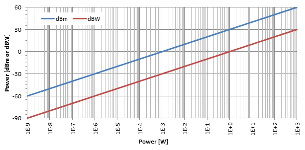 logarithmic relationship between db and dbm