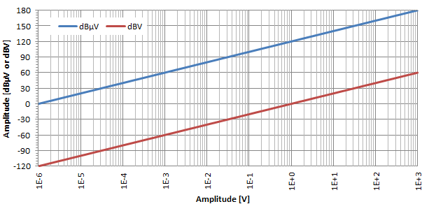 Power and amplitude: Watts, Volts and referenced Decibels