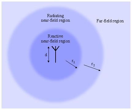 Field regions around an antenna