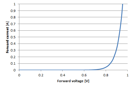 Current Equation of Diode Diode Forward Current as a