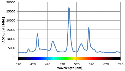 spectrum of the emitted light, peaks of various fluorescent materials are  clearly visible  the