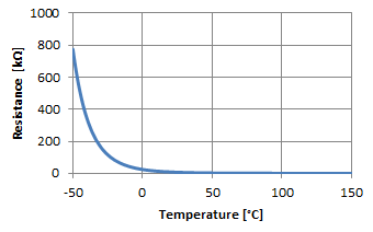 Measuring the temperature with NTCs