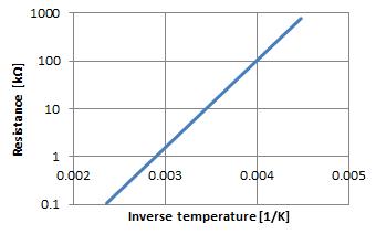 Stm32 Temperature Sensor Example