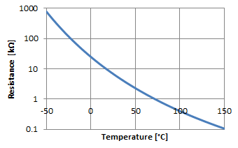 exponential function calculator find curve