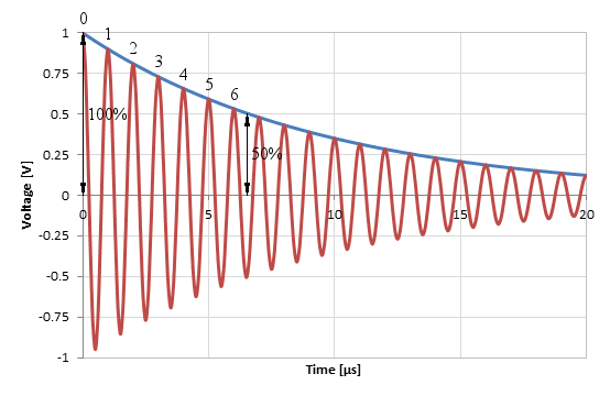 Measuring the Q-factor of a resonator with the ring-down method