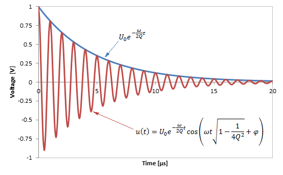 how to draw oscillation graph