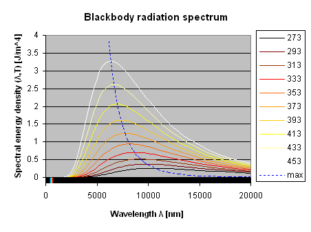 lab blackbody spectrum simulation Blackbody spectrum simulator: this applet shows the spectrum emitted by a blackbody object with the temperature indicated to the left drag the slider at the bottom to change the temperature and see the amount of light in different colors changes.