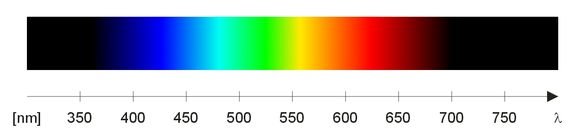 Spectrum Rh Giangrandi Ch Visible Color Wavelengths Chart